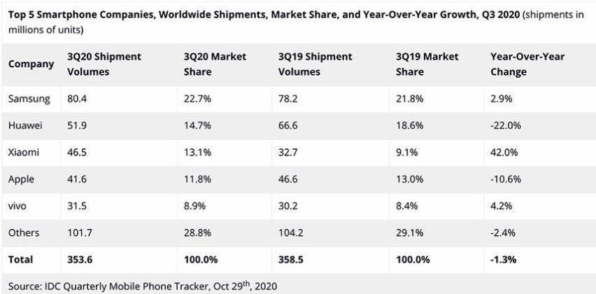 Xiaomi повернулася до трійки лідерів за світовими постачаннями смартфонів