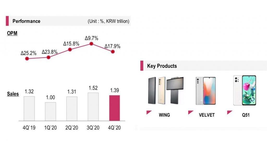 Смартфони LG тепер можна підключати до ПК з Windows 10