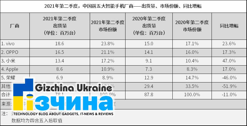 Huawei выпадает из ТОП-5 Китая: рост Xiaomi и Honor