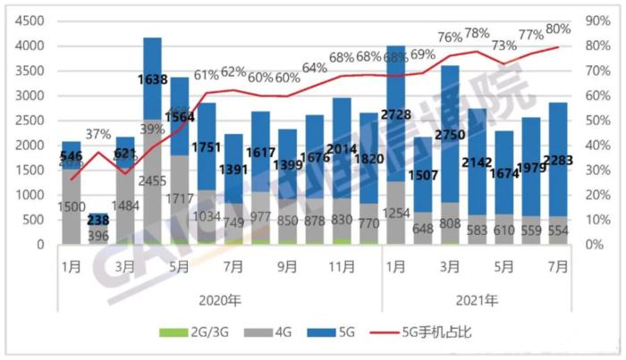 Более 70% смартфонов, поставляемых в Китай, поддерживают 5G