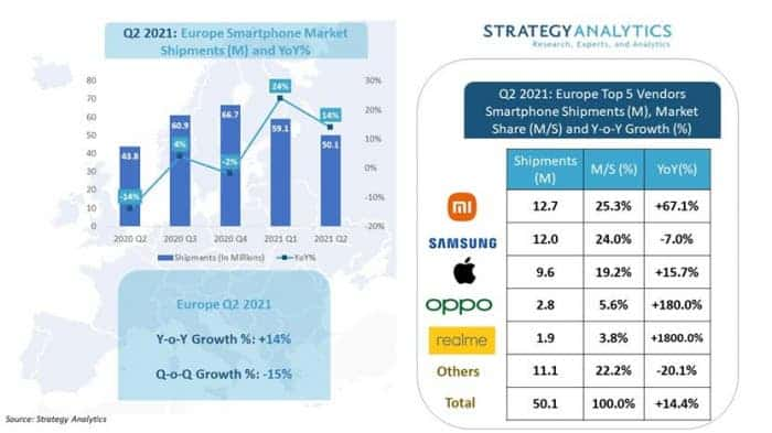 Xiaomi вперше стала №1 в Європі