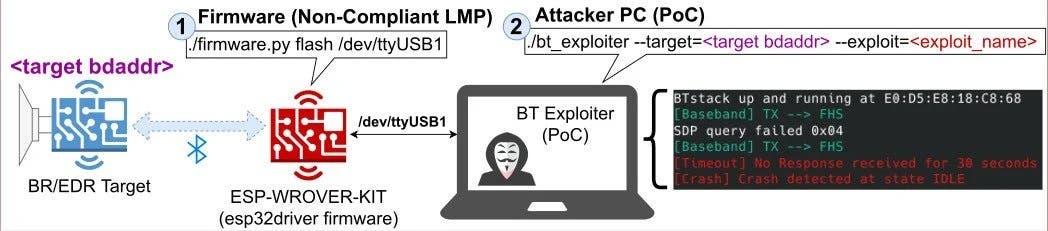 Нова уразливість Bluetooth: Під загрозою понад мільярд пристроїв