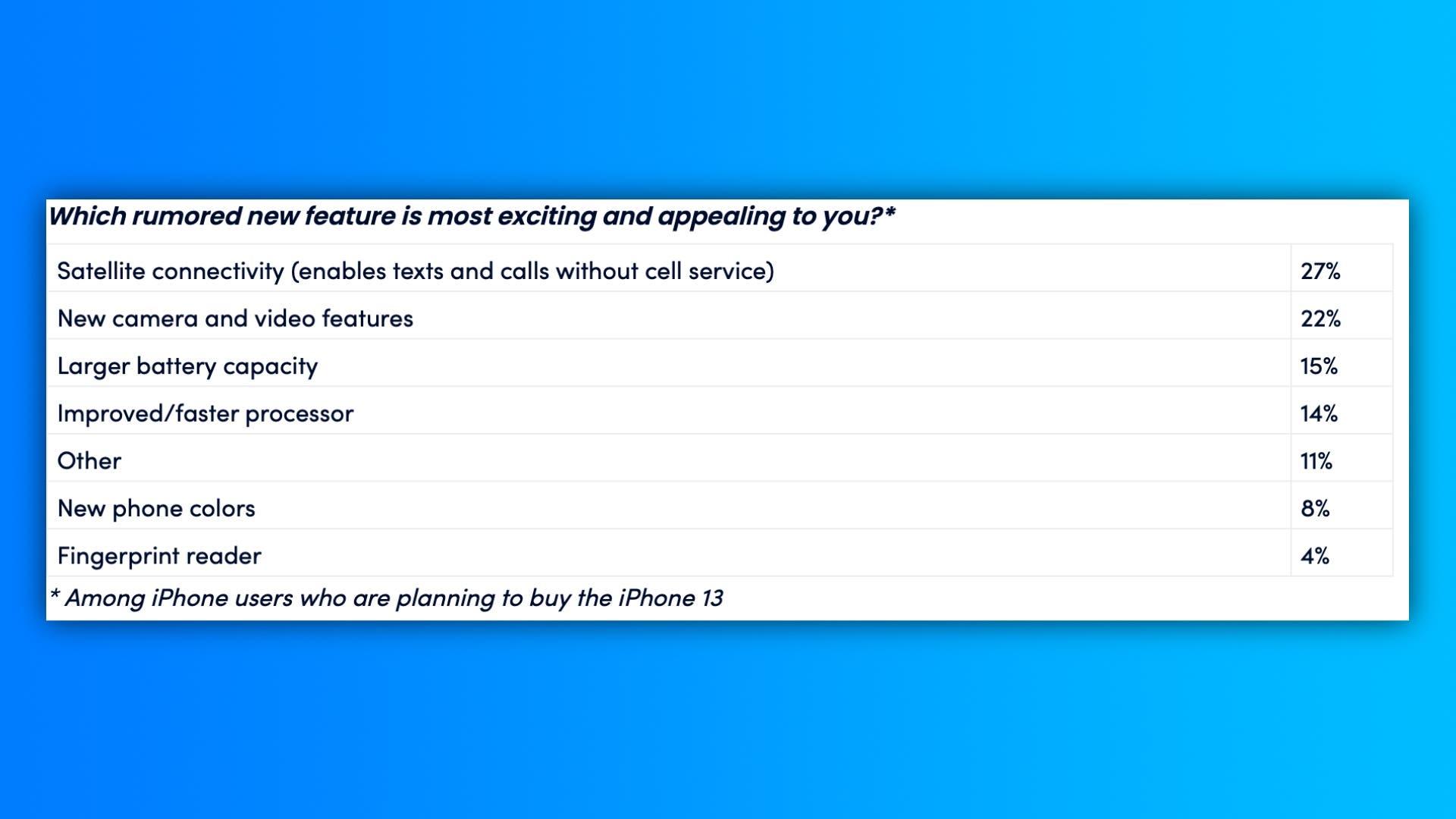 Всього 10% власників iPhone планують перейти на iPhone 13